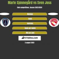 Marte Sjønnegård vs Sven Joss h2h player stats