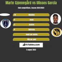Marte Sjønnegård vs Ulisses Garcia h2h player stats