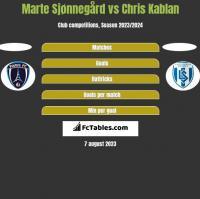 Marte Sjønnegård vs Chris Kablan h2h player stats