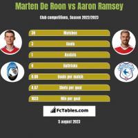 Marten De Roon vs Aaron Ramsey h2h player stats