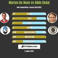 Marten De Roon vs Albin Ekdal h2h player stats
