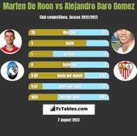 Marten De Roon vs Alejandro Daro Gomez h2h player stats