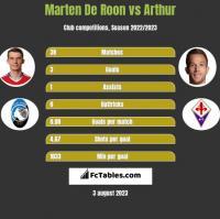 Marten De Roon vs Arthur h2h player stats