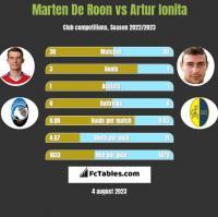 Marten De Roon vs Artur Ionita h2h player stats