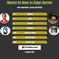 Marten De Roon vs Edgar Barreto h2h player stats