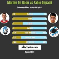 Marten De Roon vs Fabio Depaoli h2h player stats