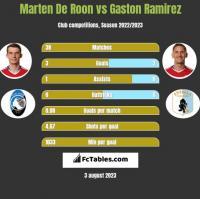Marten De Roon vs Gaston Ramirez h2h player stats