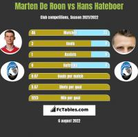 Marten De Roon vs Hans Hateboer h2h player stats