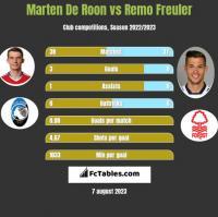 Marten De Roon vs Remo Freuler h2h player stats