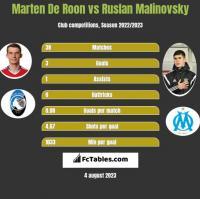 Marten De Roon vs Ruslan Malinovsky h2h player stats