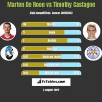 Marten De Roon vs Timothy Castagne h2h player stats