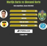 Martijn Barto vs Giovanni Korte h2h player stats