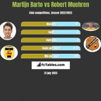 Martijn Barto vs Robert Muehren h2h player stats