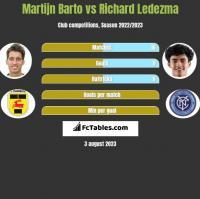 Martijn Barto vs Richard Ledezma h2h player stats