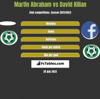 Martin Abraham vs David Kilian h2h player stats