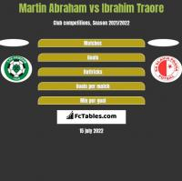 Martin Abraham vs Ibrahim Traore h2h player stats