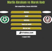 Martin Abraham vs Marek Kodr h2h player stats