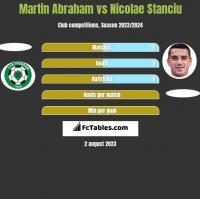 Martin Abraham vs Nicolae Stanciu h2h player stats