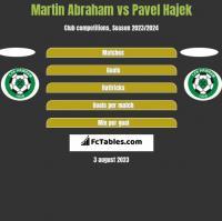 Martin Abraham vs Pavel Hajek h2h player stats