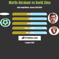 Martin Abraham vs David Zima h2h player stats