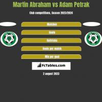 Martin Abraham vs Adam Petrak h2h player stats