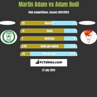 Martin Adam vs Adam Bodi h2h player stats