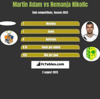 Martin Adam vs Nemanja Nikolić h2h player stats