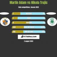 Martin Adam vs Nikola Trujic h2h player stats