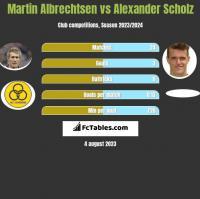 Martin Albrechtsen vs Alexander Scholz h2h player stats