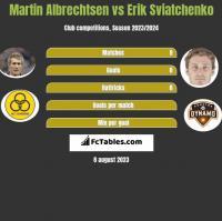 Martin Albrechtsen vs Erik Sviatchenko h2h player stats