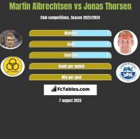 Martin Albrechtsen vs Jonas Thorsen h2h player stats