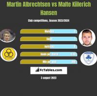 Martin Albrechtsen vs Malte Kiilerich Hansen h2h player stats