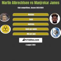 Martin Albrechtsen vs Manjrekar James h2h player stats