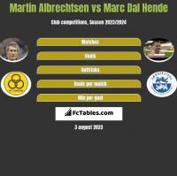 Martin Albrechtsen vs Marc Dal Hende h2h player stats