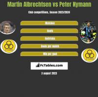 Martin Albrechtsen vs Peter Nymann h2h player stats