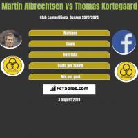 Martin Albrechtsen vs Thomas Kortegaard h2h player stats
