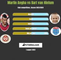 Martin Angha vs Bart van Hintum h2h player stats