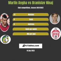 Martin Angha vs Branislav Ninaj h2h player stats