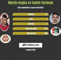 Martin Angha vs Calvin Verdonk h2h player stats