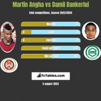 Martin Angha vs Damil Dankerlui h2h player stats