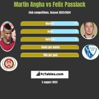 Martin Angha vs Felix Passlack h2h player stats