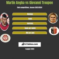 Martin Angha vs Giovanni Troupee h2h player stats