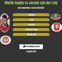 Martin Angha vs Jeroen van der Lely h2h player stats