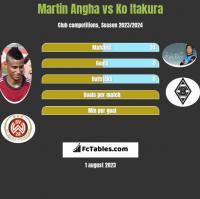 Martin Angha vs Ko Itakura h2h player stats