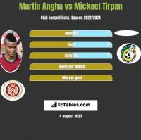 Martin Angha vs Mickael Tirpan h2h player stats