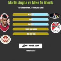 Martin Angha vs Mike Te Wierik h2h player stats