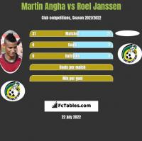 Martin Angha vs Roel Janssen h2h player stats