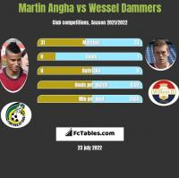 Martin Angha vs Wessel Dammers h2h player stats
