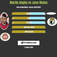 Martin Angha vs Jose Matos h2h player stats