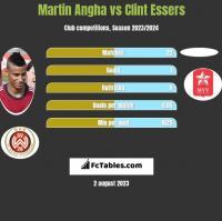 Martin Angha vs Clint Essers h2h player stats